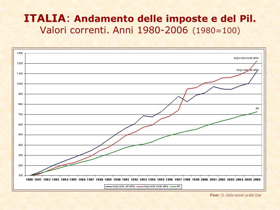 ITALIA: Andamento delle imposte e del Pil. Valori correnti.