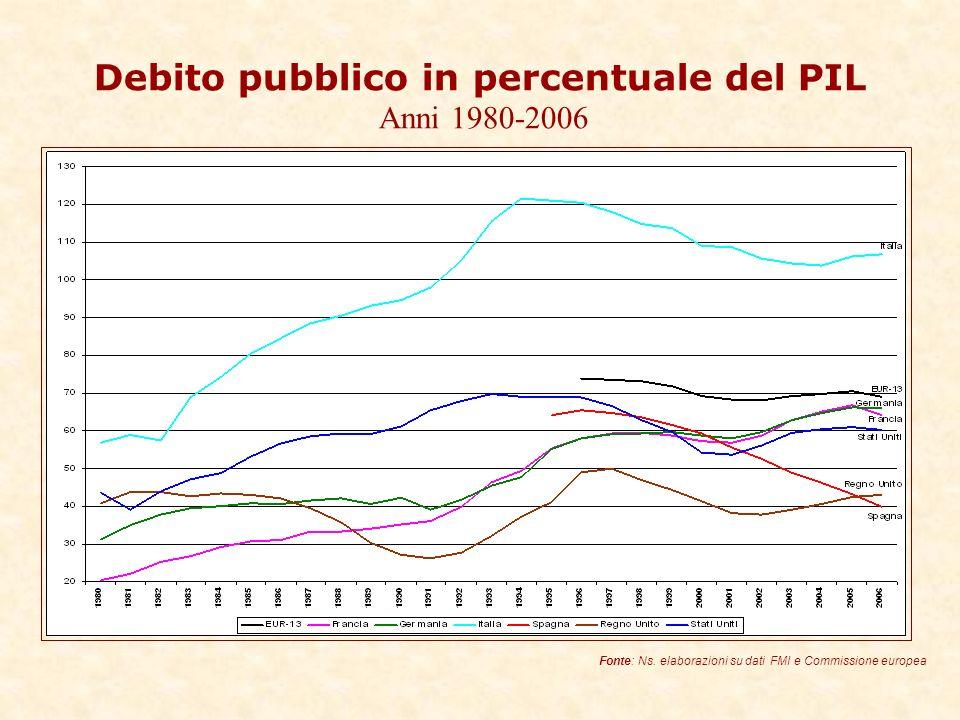 Debito pubblico in percentuale del PIL Anni 1980-2006 Fonte: Ns.