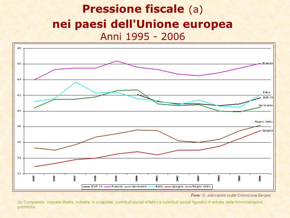 Pressione fiscale (a) nei paesi dell Unione europea Anni 1995 - 2006 Fonte: Ns.