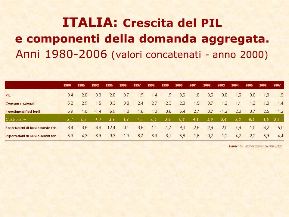 ITALIA: Crescita del PIL e componenti della domanda aggregata.