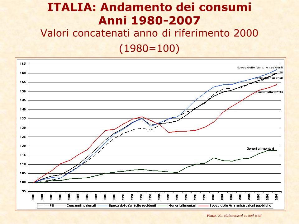 ITALIA: Andamento dei consumi Anni 1980-2007 Valori concatenati anno di riferimento 2000 (1980=100) Fonte: Ns.