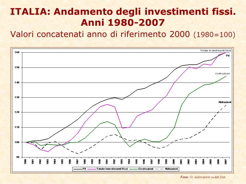 ITALIA: Andamento degli investimenti fissi.