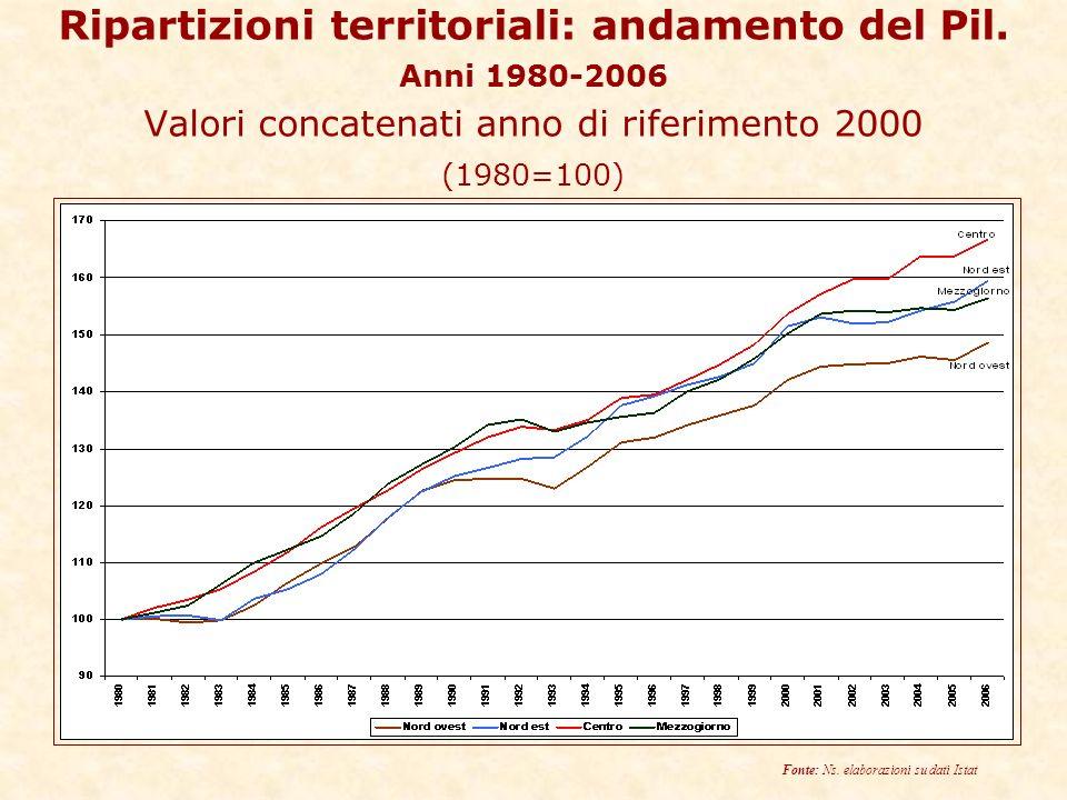 Ripartizioni territoriali: andamento del Pil.