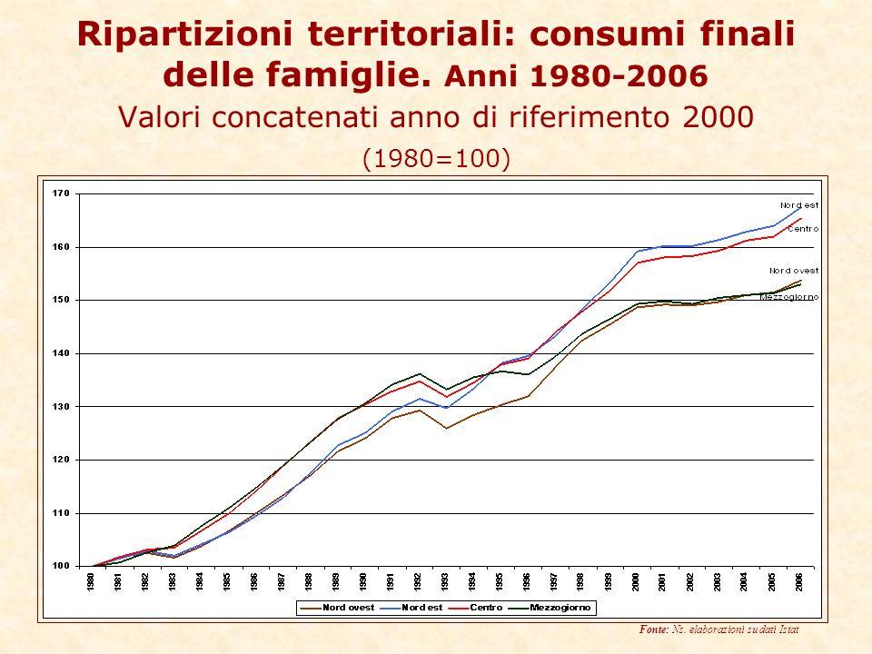 Ripartizioni territoriali: consumi finali delle famiglie.