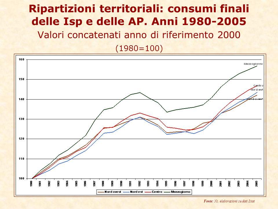 Ripartizioni territoriali: consumi finali delle Isp e delle AP.