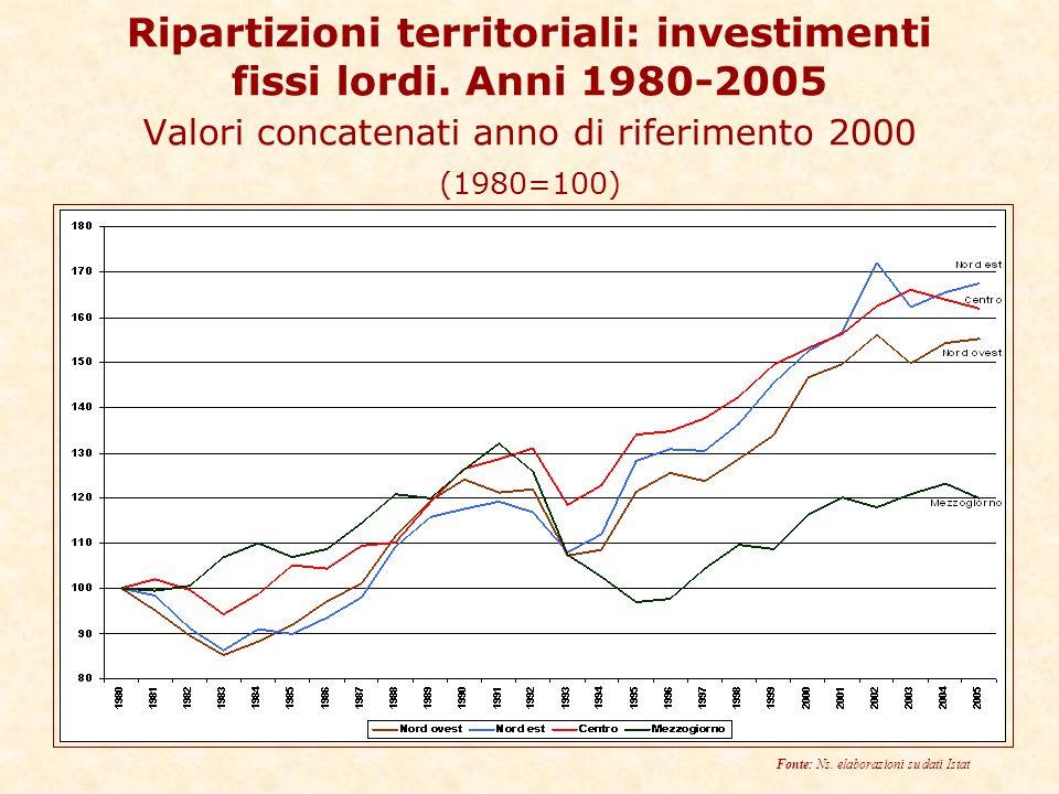 Ripartizioni territoriali: investimenti fissi lordi.
