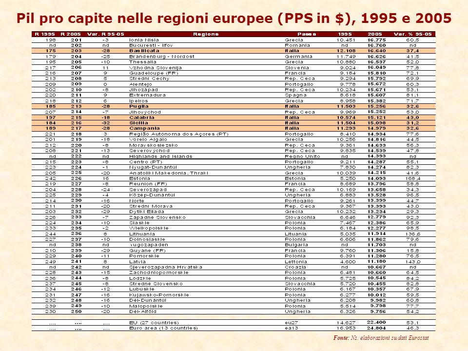Pil pro capite nelle regioni europee (PPS in $), 1995 e 2005 Fonte: Ns.