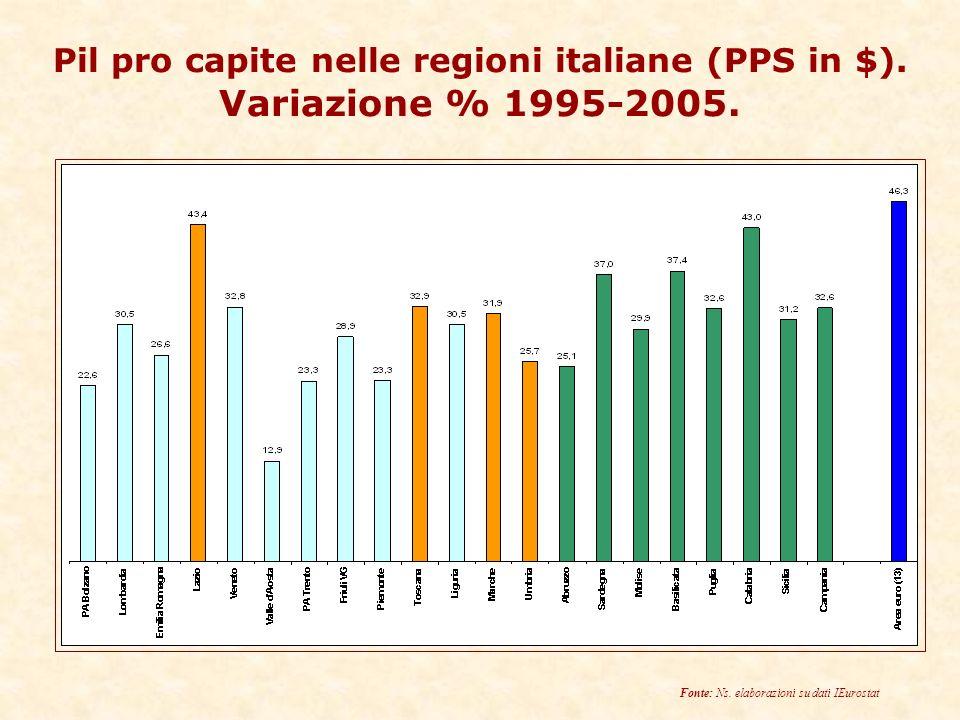 Pil pro capite nelle regioni italiane (PPS in $). Variazione % 1995-2005.