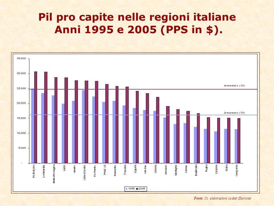 Pil pro capite nelle regioni italiane Anni 1995 e 2005 (PPS in $).