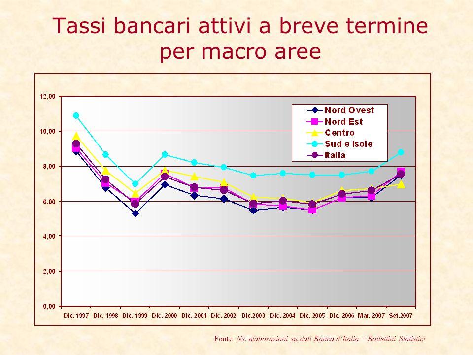 Tassi bancari attivi a breve termine per macro aree Fonte: Ns.