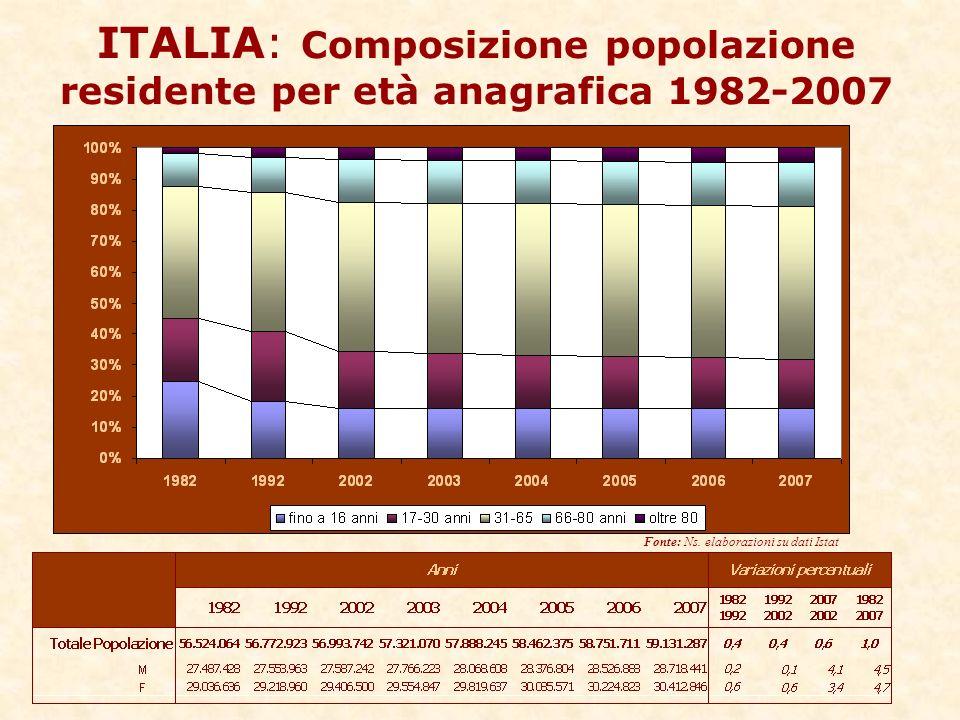 ITALIA: Composizione popolazione residente per età anagrafica 1982-2007 Fonte: Ns.