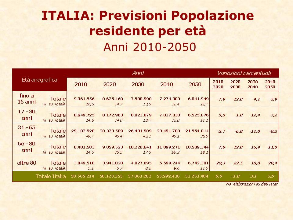 ITALIA: Previsioni Popolazione residente per età Anni 2010-2050