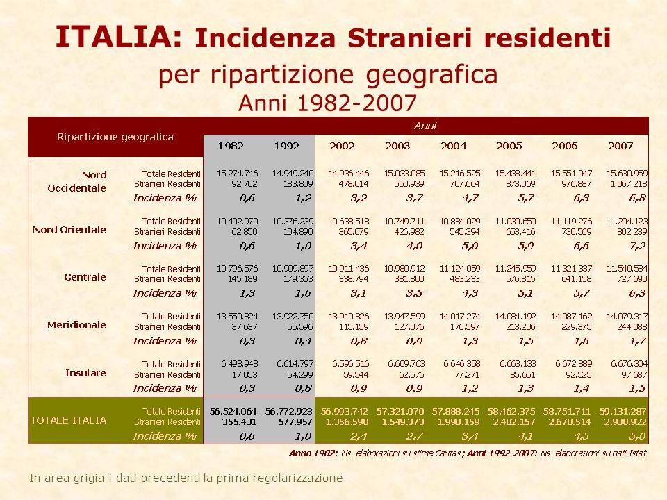 ITALIA: Incidenza Stranieri residenti per ripartizione geografica Anni 1982-2007 In area grigia i dati precedenti la prima regolarizzazione