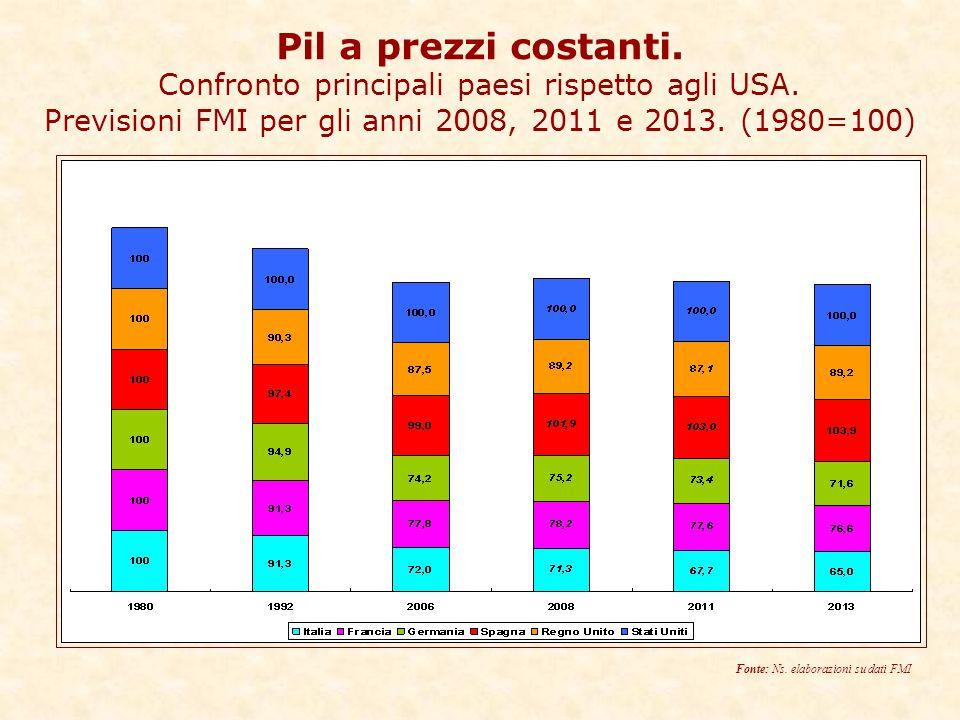 Pil a prezzi costanti. Confronto principali paesi rispetto agli USA.