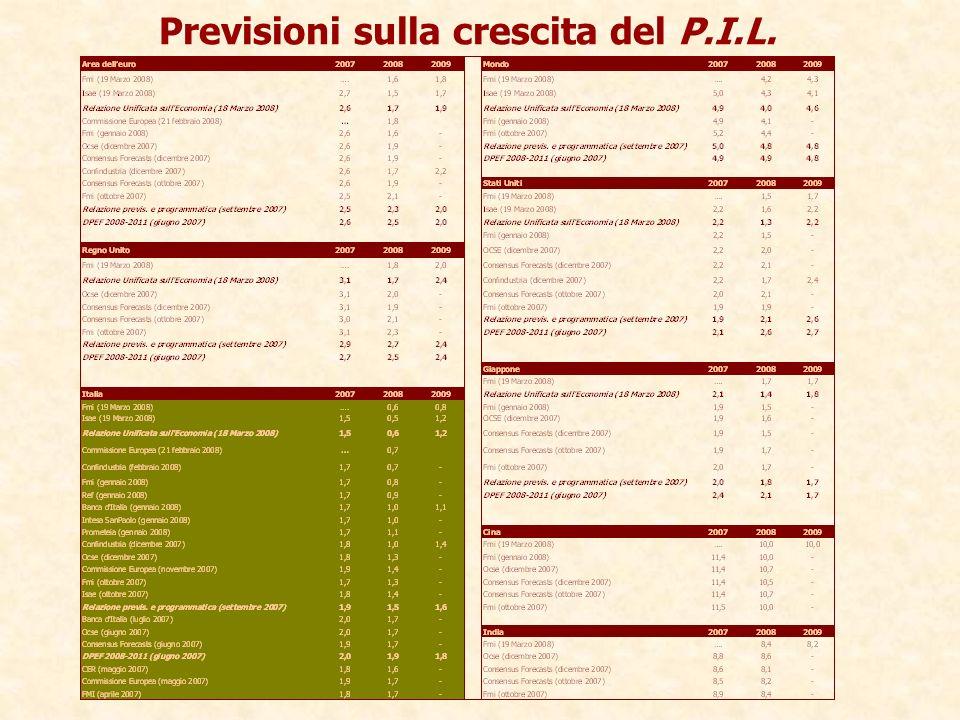 Previsioni sulla crescita del P.I.L.