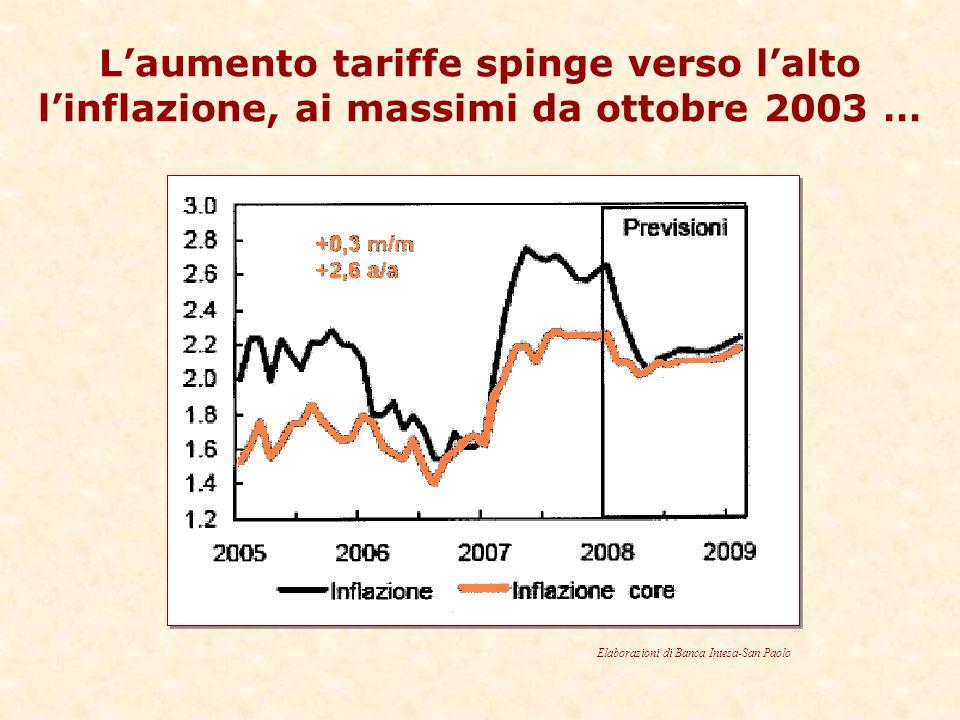 Laumento tariffe spinge verso lalto linflazione, ai massimi da ottobre 2003 … Elaborazioni di Banca Intesa-San Paolo
