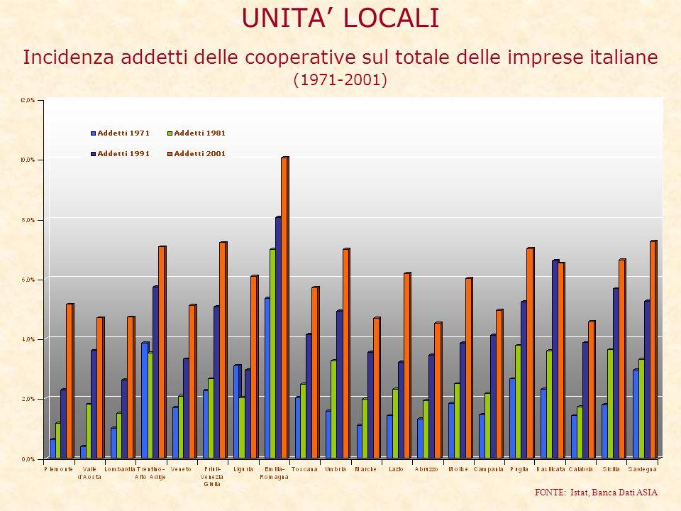 UNITA LOCALI Incidenza addetti delle cooperative sul totale delle imprese italiane (1971-2001) FONTE: Istat, Banca Dati ASIA