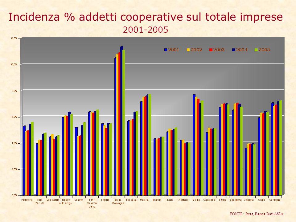 Incidenza % addetti cooperative sul totale imprese 2001-2005 FONTE: Istat, Banca Dati ASIA