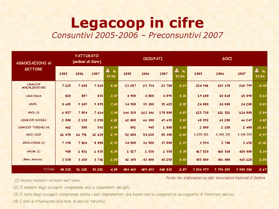 Legacoop in cifre Consuntivi 2005-2006 – Preconsuntivi 2007 Fonte: Ns.