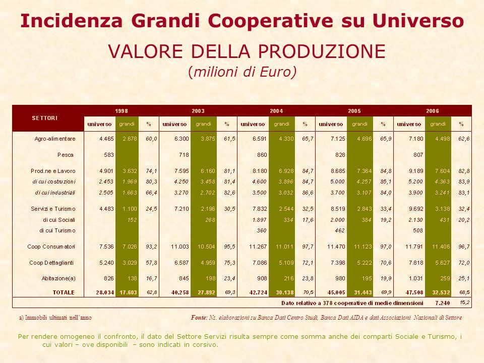 Incidenza Grandi Cooperative su Universo VALORE DELLA PRODUZIONE (milioni di Euro) a) Immobili ultimati nellanno Fonte: Ns.