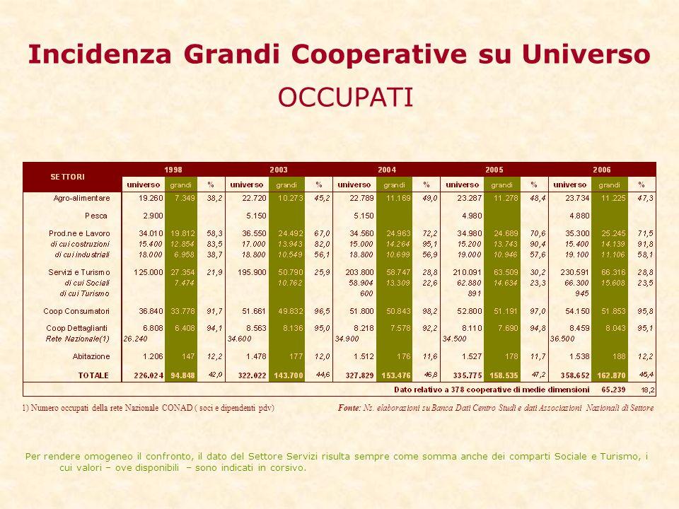 Incidenza Grandi Cooperative su Universo OCCUPATI 1) Numero occupati della rete Nazionale CONAD ( soci e dipendenti pdv) Fonte: Ns.