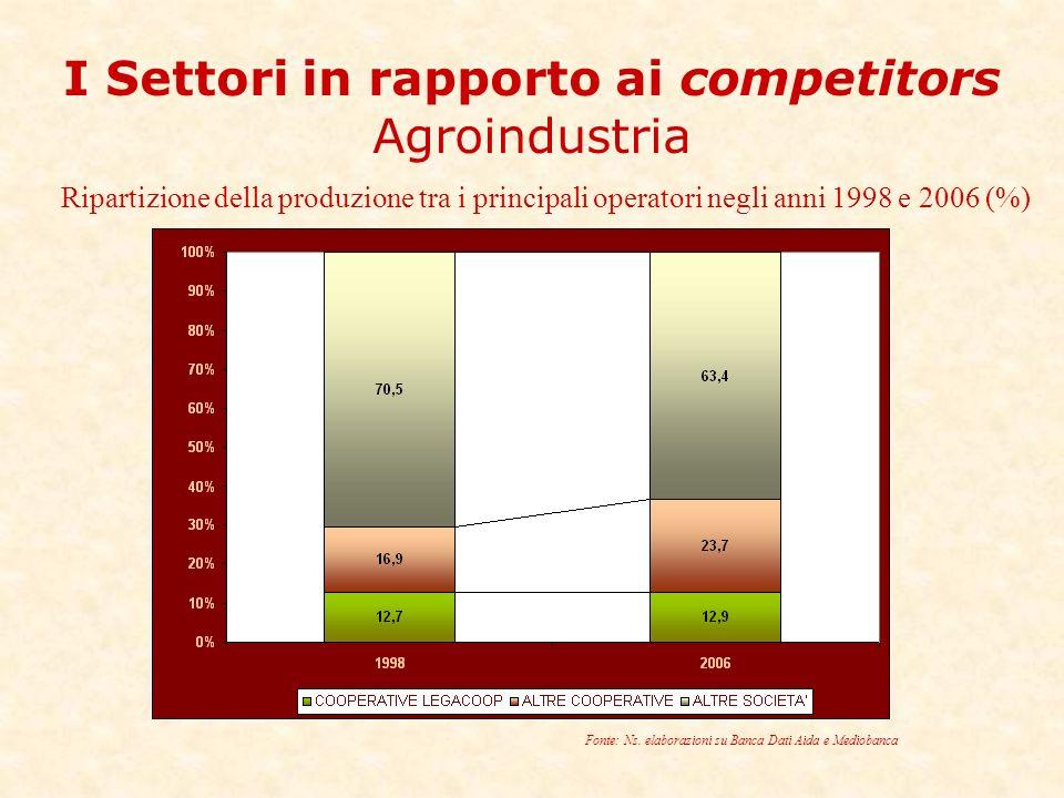 I Settori in rapporto ai competitors Agroindustria Ripartizione della produzione tra i principali operatori negli anni 1998 e 2006 (%) Fonte: Ns.