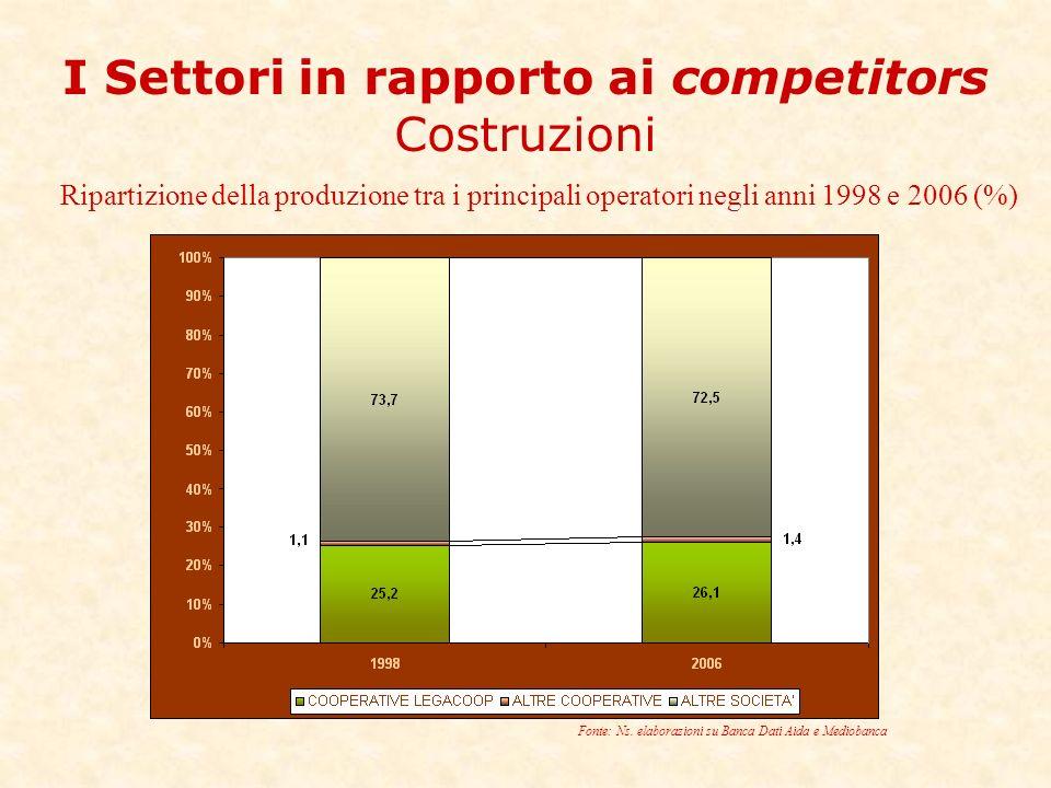 I Settori in rapporto ai competitors Costruzioni Ripartizione della produzione tra i principali operatori negli anni 1998 e 2006 (%) Fonte: Ns.