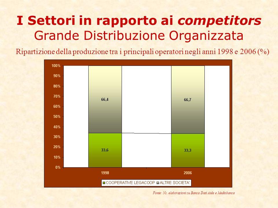 I Settori in rapporto ai competitors Grande Distribuzione Organizzata Ripartizione della produzione tra i principali operatori negli anni 1998 e 2006 (%) Fonte: Ns.