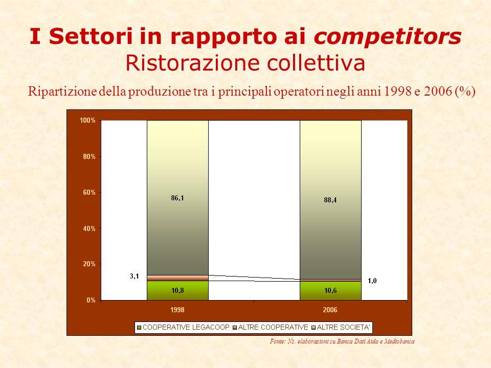 I Settori in rapporto ai competitors Ristorazione collettiva Ripartizione della produzione tra i principali operatori negli anni 1998 e 2006 (%) Fonte: Ns.