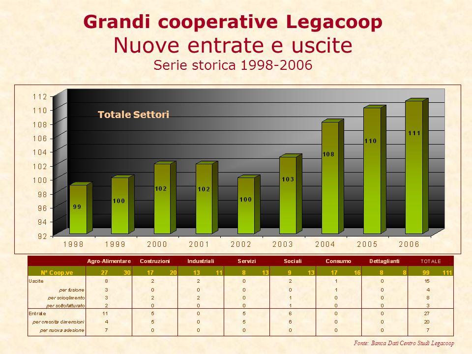 Grandi cooperative Legacoop Nuove entrate e uscite Serie storica 1998-2006 Totale Settori Fonte: Banca Dati Centro Studi Legacoop