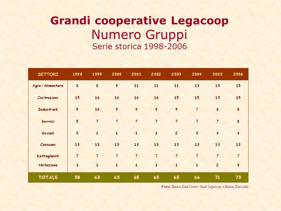 Grandi cooperative Legacoop Numero Gruppi Serie storica 1998-2006 Fonte: Banca Dati Centro Studi Legacoop e Banca Dati Aida