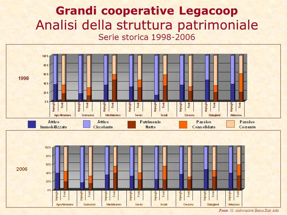 Grandi cooperative Legacoop Analisi della struttura patrimoniale Serie storica 1998-2006 Fonte: Ns.