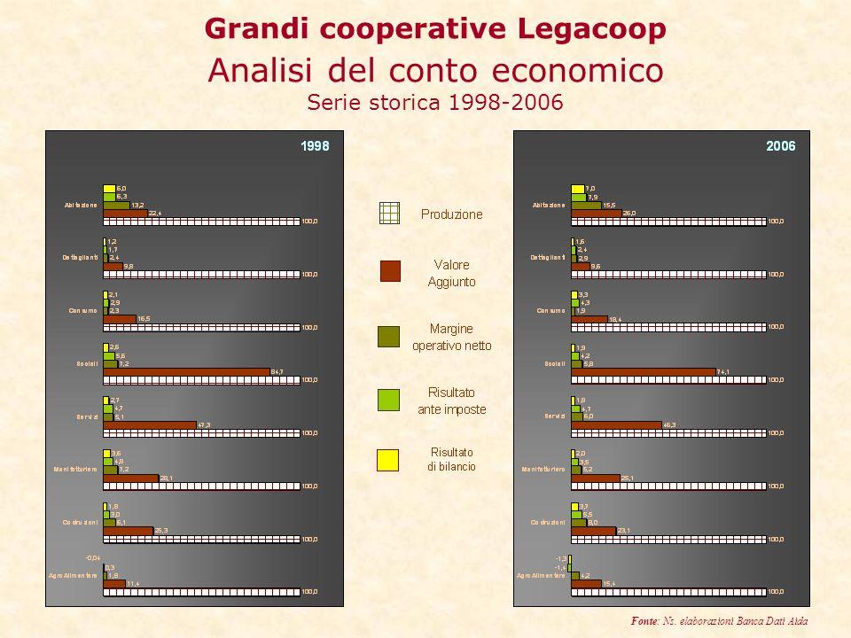 Grandi cooperative Legacoop Analisi del conto economico Serie storica 1998-2006 Fonte: Ns.