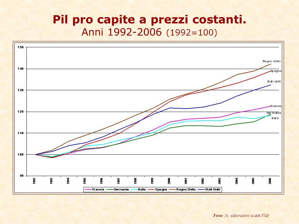 Pil pro capite a prezzi costanti. Anni 1992-2006 (1992=100) Fonte: Ns. elaborazioni su dati FMIt