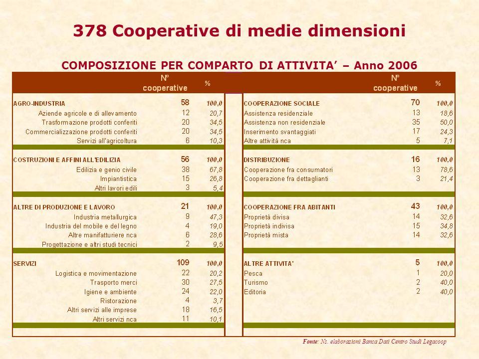 378 Cooperative di medie dimensioni COMPOSIZIONE PER COMPARTO DI ATTIVITA – Anno 2006 Fonte: Ns.