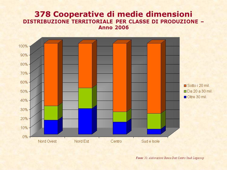378 Cooperative di medie dimensioni DISTRIBUZIONE TERRITORIALE PER CLASSE DI PRODUZIONE – Anno 2006 Fonte: Ns.