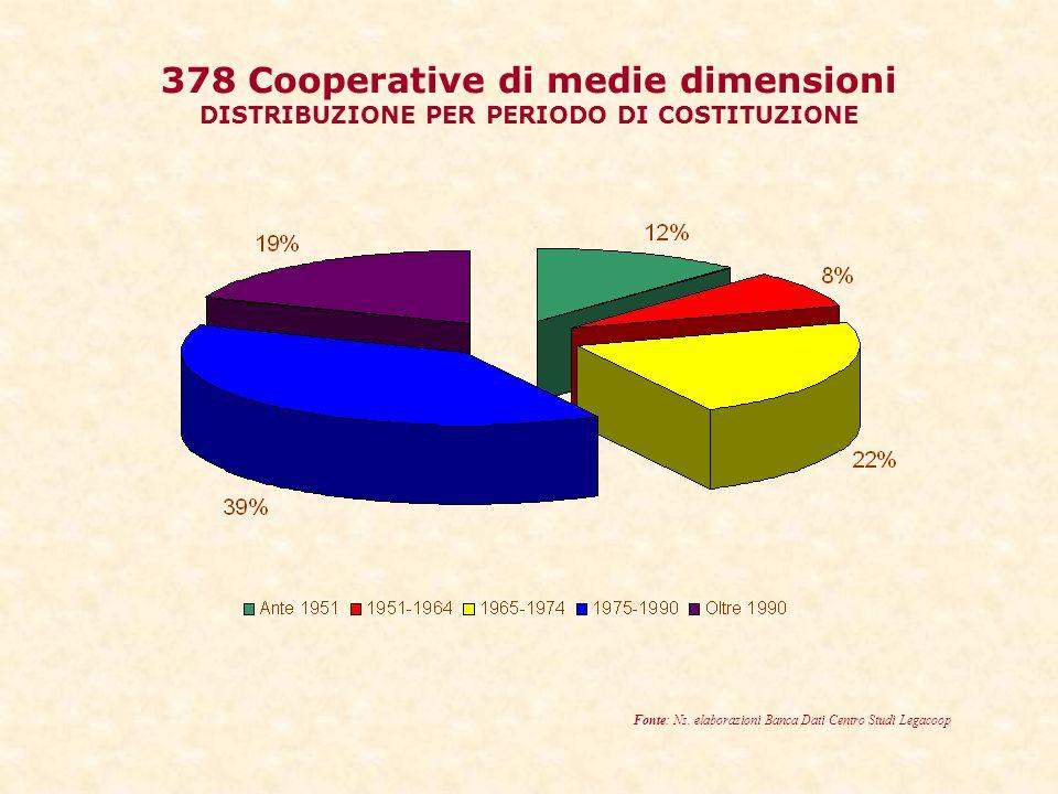 378 Cooperative di medie dimensioni DISTRIBUZIONE PER PERIODO DI COSTITUZIONE Fonte: Ns.