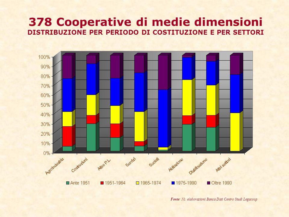 378 Cooperative di medie dimensioni DISTRIBUZIONE PER PERIODO DI COSTITUZIONE E PER SETTORI Fonte: Ns.