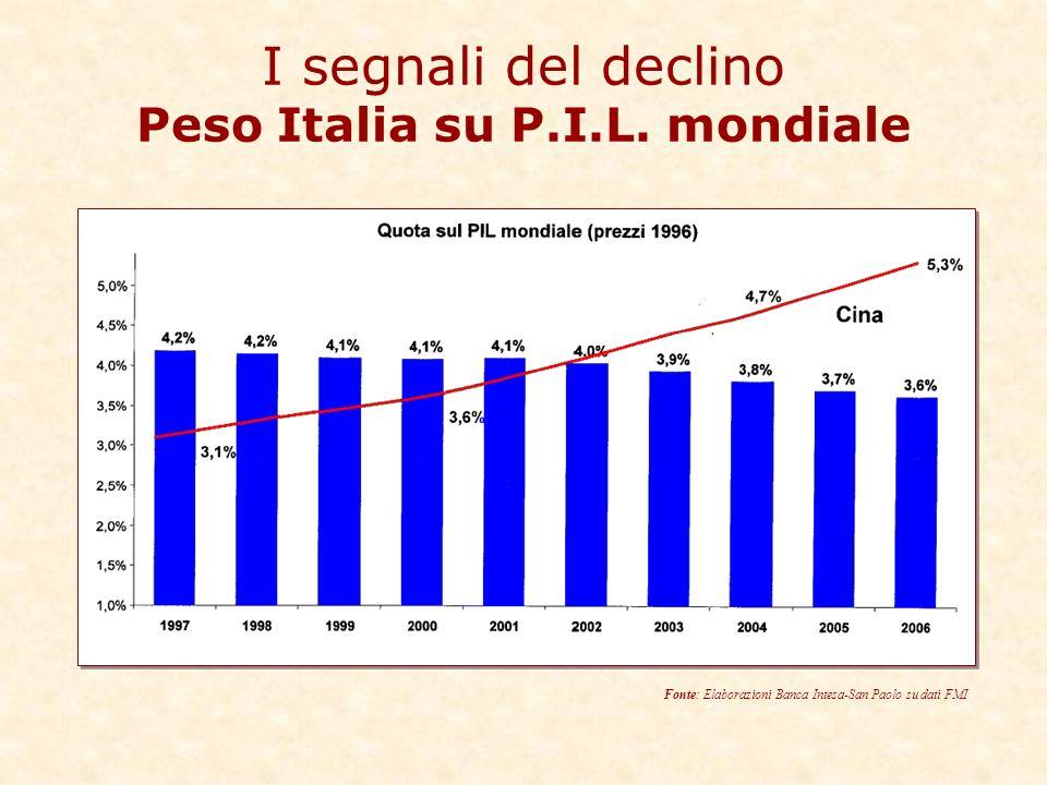 I segnali del declino Peso Italia su P.I.L.