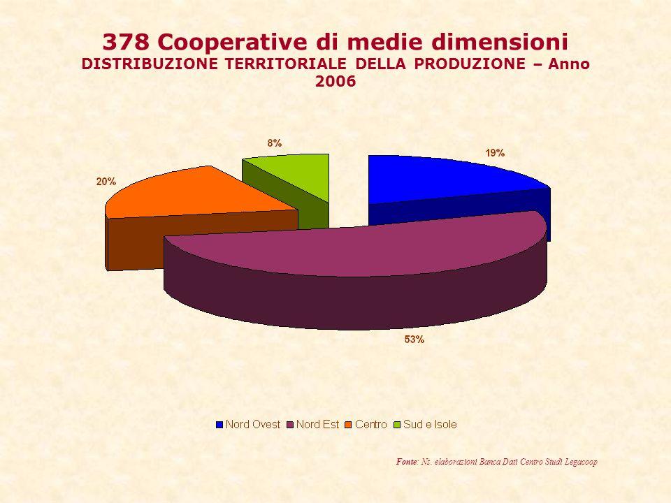 378 Cooperative di medie dimensioni DISTRIBUZIONE TERRITORIALE DELLA PRODUZIONE – Anno 2006 Fonte: Ns.