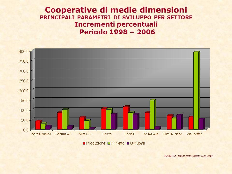Cooperative di medie dimensioni PRINCIPALI PARAMETRI DI SVILUPPO PER SETTORE Incrementi percentuali Periodo 1998 – 2006 Fonte: Ns.