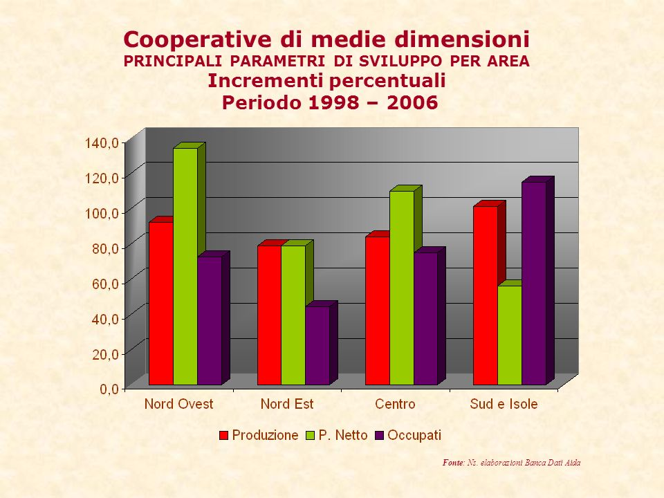 Cooperative di medie dimensioni PRINCIPALI PARAMETRI DI SVILUPPO PER AREA Incrementi percentuali Periodo 1998 – 2006 Fonte: Ns.