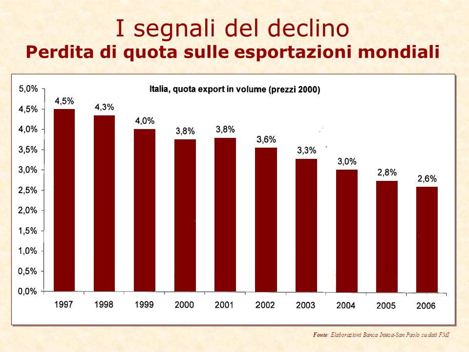 I segnali del declino Perdita di quota sulle esportazioni mondiali Fonte: Elaborazioni Banca Intesa-San Paolo su dati FMI