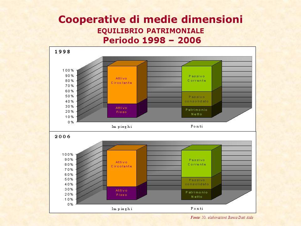 Cooperative di medie dimensioni EQUILIBRIO PATRIMONIALE Periodo 1998 – 2006 Fonte: Ns.