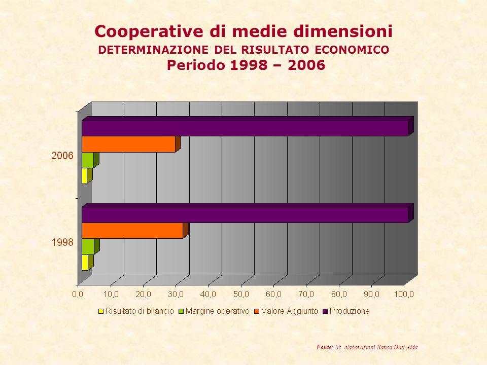 Cooperative di medie dimensioni DETERMINAZIONE DEL RISULTATO ECONOMICO Periodo 1998 – 2006 Fonte: Ns.