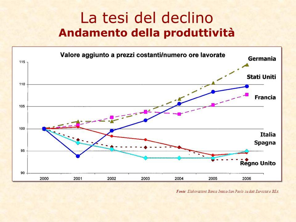 La tesi del declino Andamento della produttività Fonte: Elaborazioni Banca Intesa-San Paolo su dati Eurostat e BEA