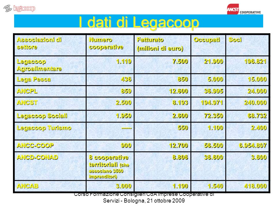 I dati di Legacoop Associazioni di settore Numero cooperative Fatturato (milioni di euro) OccupatiSoci Legacoop Agroalimentare 1.1197.50021.900196.821