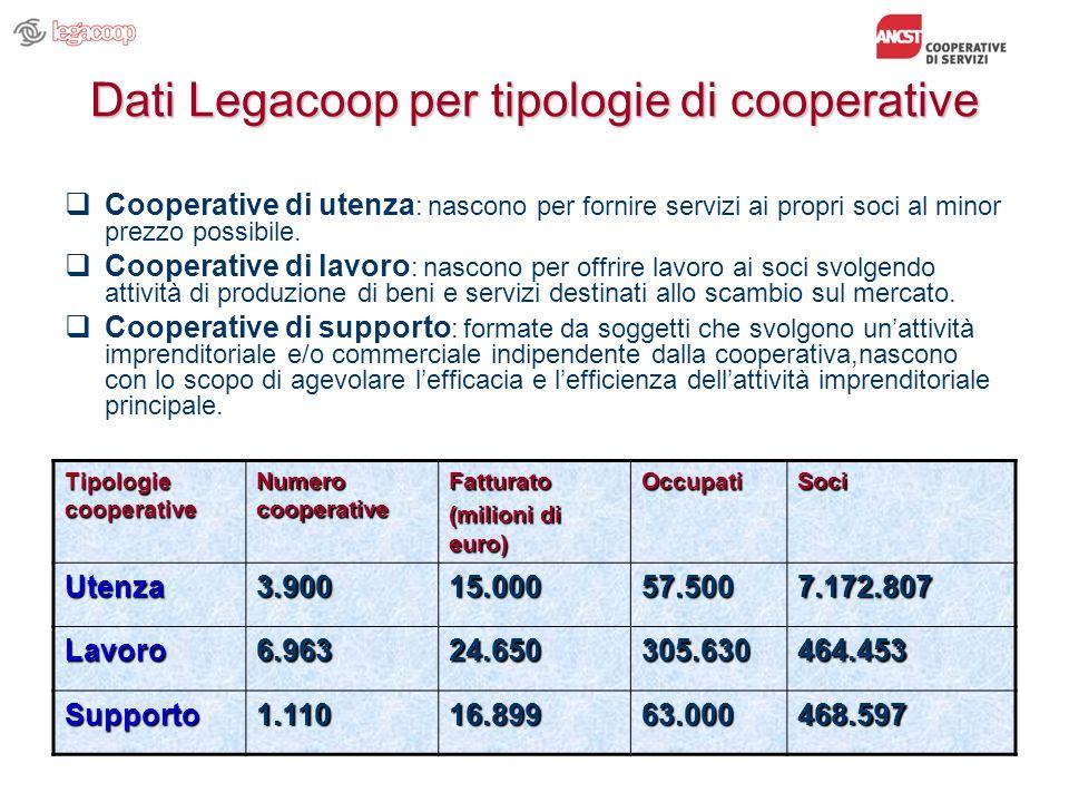 Dati Legacoop per tipologie di cooperative Cooperative di utenza : nascono per fornire servizi ai propri soci al minor prezzo possibile. Cooperative d