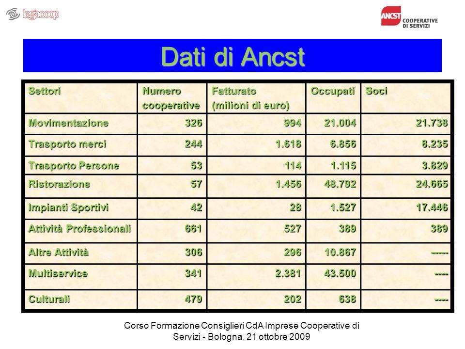 Dati di Ancst SettoriNumerocooperativeFatturato (milioni di euro) OccupatiSoci Movimentazione32699421.00421.738 Trasporto merci 2441.6186.8568.235 Tra
