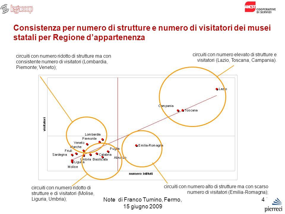 44 Consistenza per numero di strutture e numero di visitatori dei musei statali per Regione dappartenenza circuiti con numero elevato di strutture e v